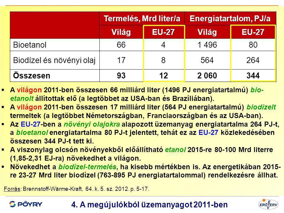 Dátum 5 4. A megújulókból üzemanyagot 2011-ben Forrás: Brennstoff-Wärme-Kraft, 64. k. 5. sz. 2012. p. 5-17. Termelés, Mrd liter/a Energiatartalom, PJ/