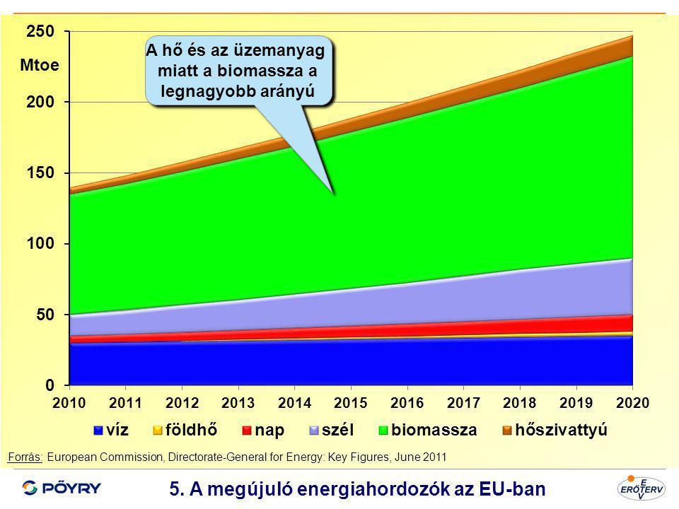 Dátum 6 5. A megújuló energiahordozók az EU-ban Forrás: European Commission, Directorate-General for Energy: Key Figures, June 2011 Mtoe A hő és az üz