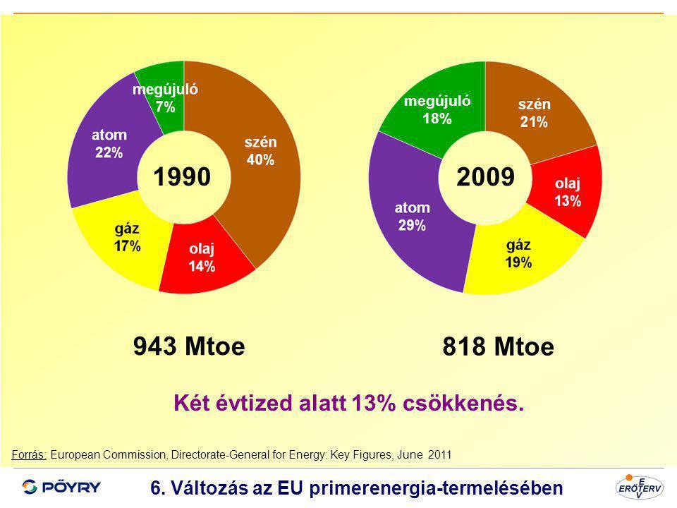 Dátum 7 6. Változás az EU primerenergia-termelésében Forrás: European Commission, Directorate-General for Energy: Key Figures, June 2011 1990 2009 943