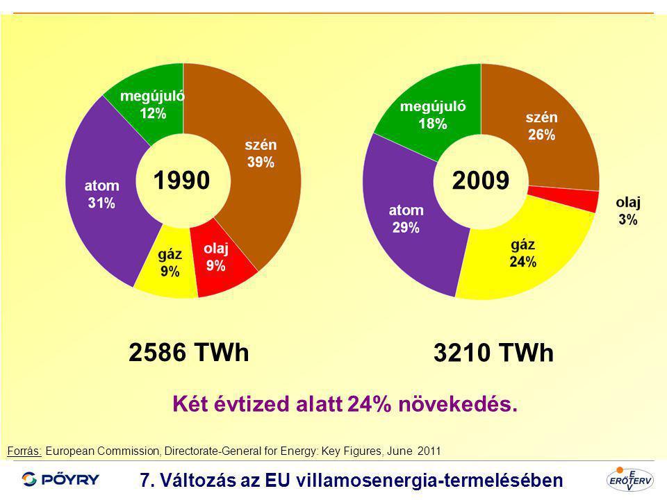Dátum 8 7. Változás az EU villamosenergia-termelésében Forrás: European Commission, Directorate-General for Energy: Key Figures, June 2011 1990 2009 2