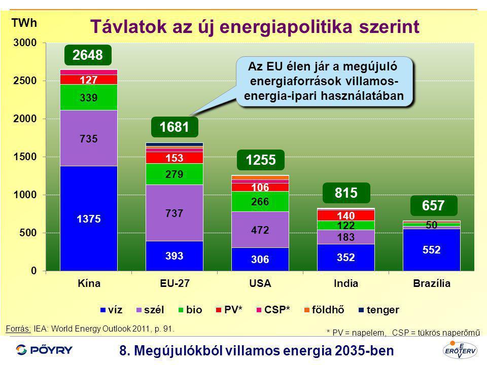 Dátum 9 8. Megújulókból villamos energia 2035-ben Forrás: IEA: World Energy Outlook 2011, p. 91. Távlatok az új energiapolitika szerint * PV = napelem