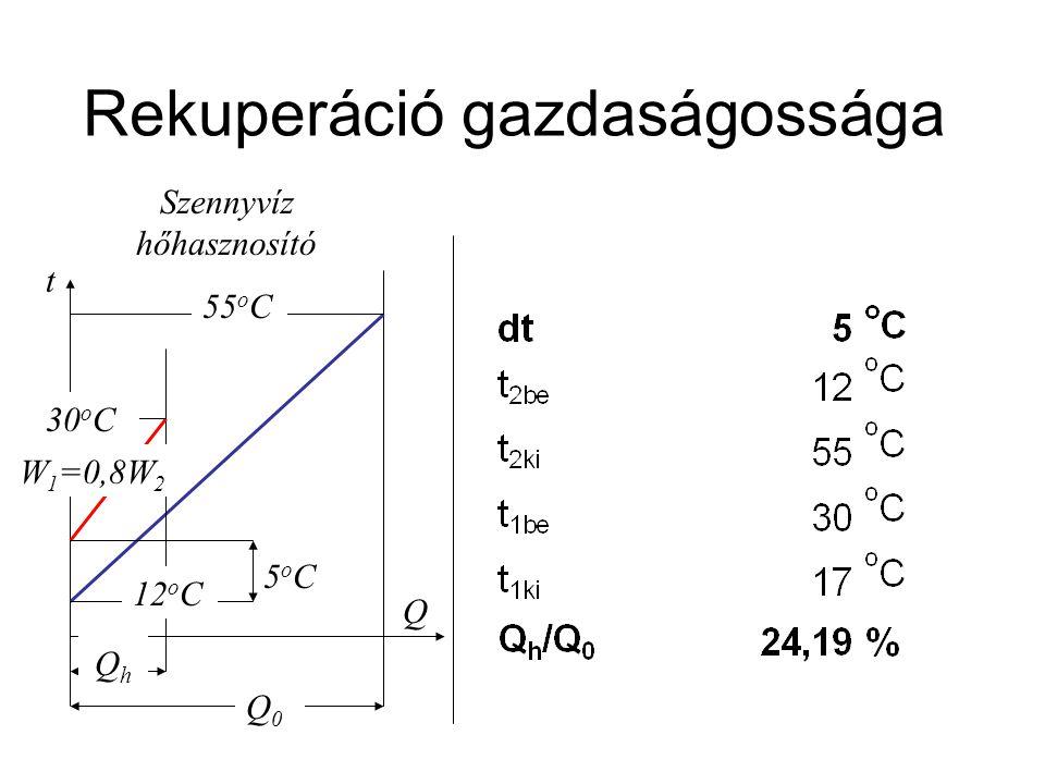 Rekuperáció gazdaságossága 5oC5oC Q 12 o C 30 o C 55 o C t Szennyvíz hőhasznosító W 1 =0,8W 2 Q0Q0 QhQh