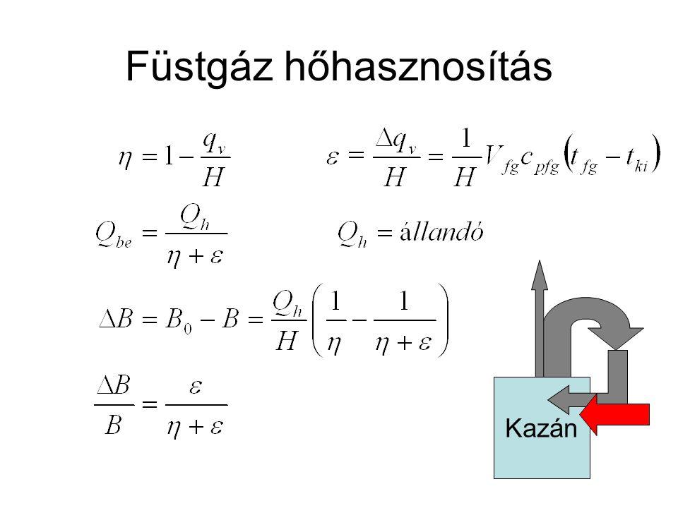 Füstgáz hőhasznosítás Kazán