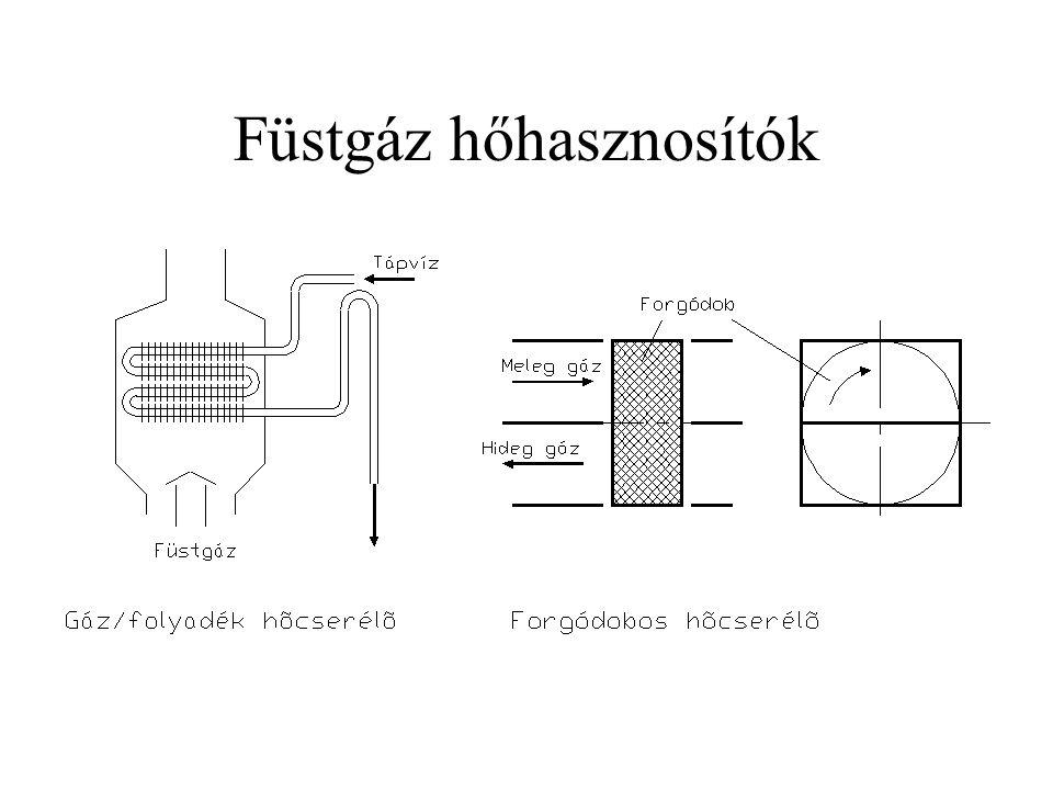 Füstgáz hőhasznosítók