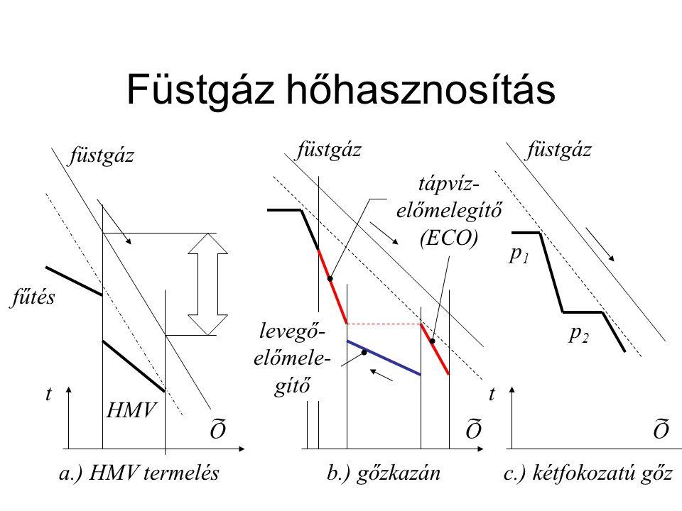 Füstgáz hőhasznosítás füstgáz fűtés HMV füstgáz tápvíz- előmelegítő (ECO) füstgáz p1p1 p2p2 t Q t Q t Q levegő- előmele- gítő a.) HMV termelésb.) gőzk