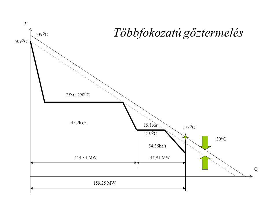 t 539 O C 509 O C 75bar 290 O C 19,1bar 210 O C 178 O C 30 O C 45,2kg/s 54,36kg/s 114,34 MW44,91 MW 159,25 MW Q Többfokozatú gőztermelés