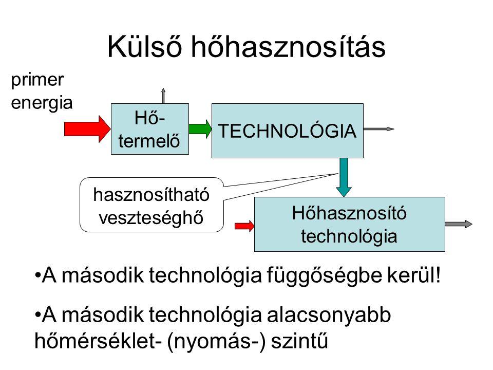 Külső hőhasznosítás Hő- termelő TECHNOLÓGIA Hőhasznosító technológia primer energia hasznosítható veszteséghő A második technológia függőségbe kerül!