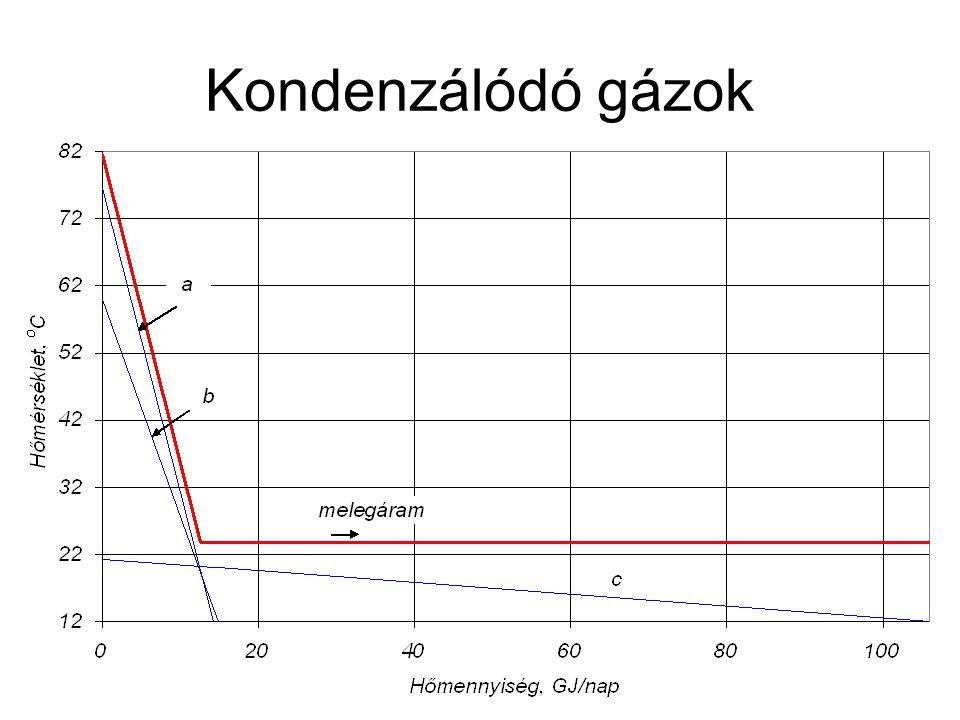 Kondenzálódó gázok