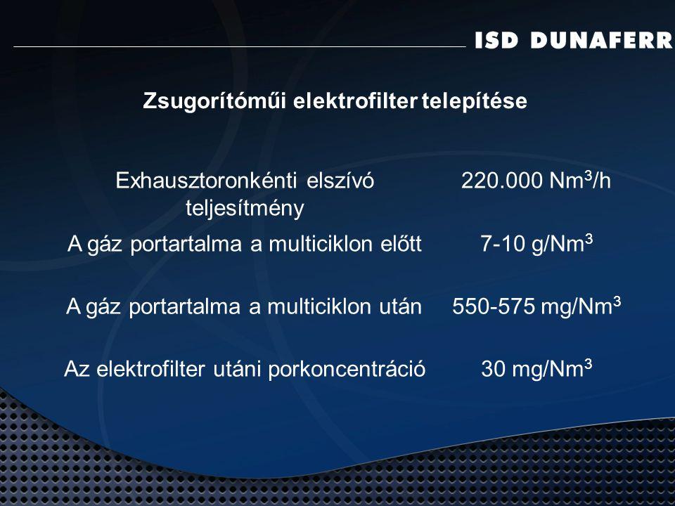 Zsugorítóműi elektrofilter telepítése Exhausztoronkénti elszívó teljesítmény 220.000 Nm 3 /h A gáz portartalma a multiciklon előtt7-10 g/Nm 3 A gáz portartalma a multiciklon után550-575 mg/Nm 3 Az elektrofilter utáni porkoncentráció30 mg/Nm 3