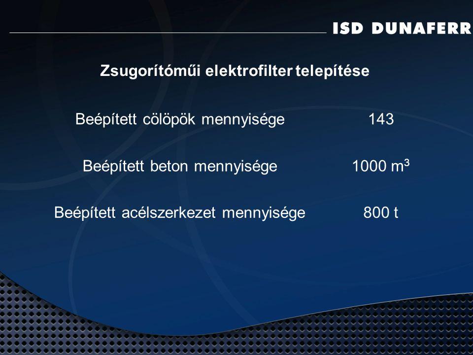 Zsugorítóműi elektrofilter telepítése Beépített cölöpök mennyisége143 Beépített beton mennyisége1000 m 3 Beépített acélszerkezet mennyisége800 t