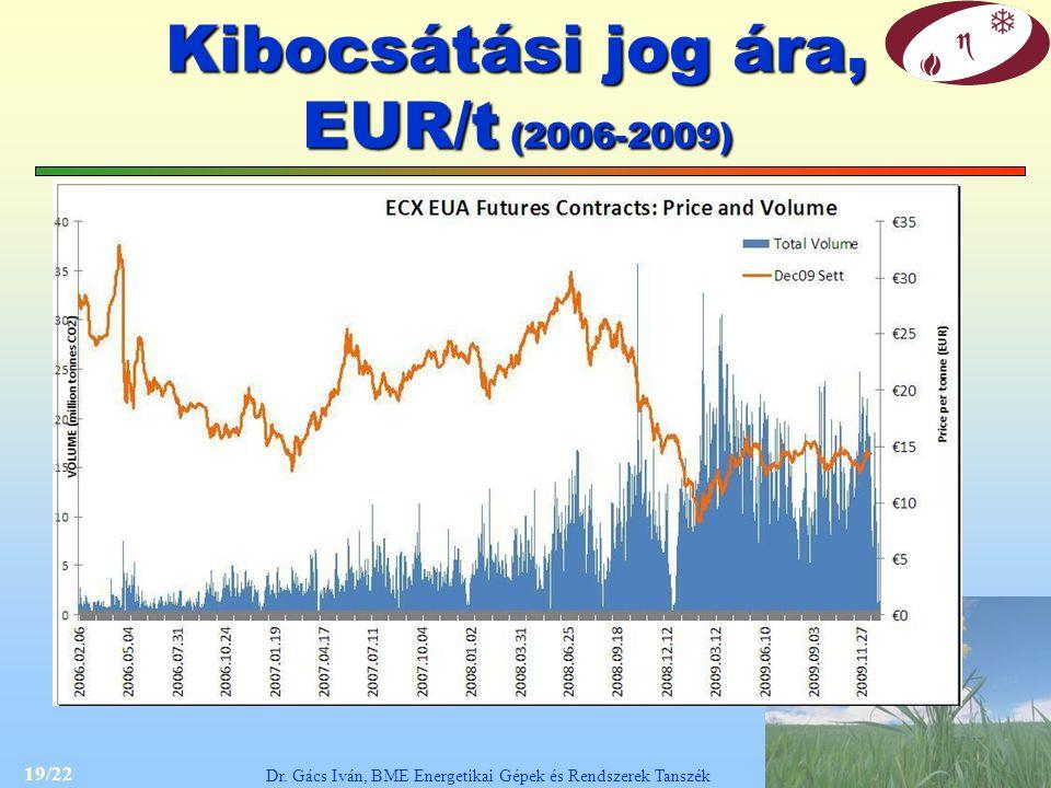 19/22 Dr. Gács Iván, BME Energetikai Gépek és Rendszerek Tanszék Kibocsátási jog ára, EUR/t (2006-2009)