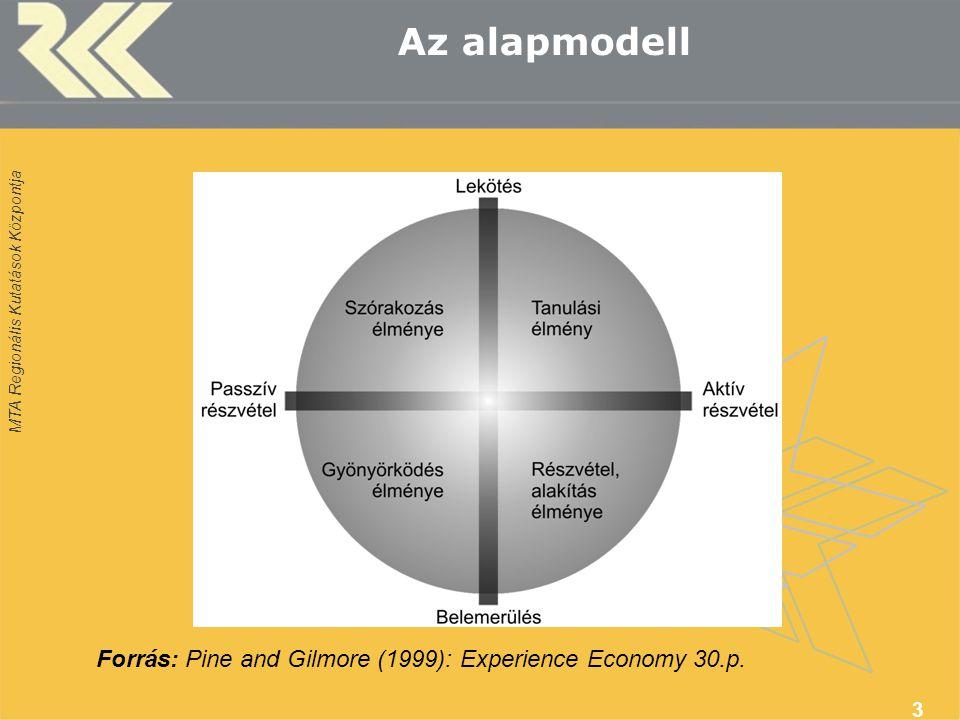 MTA Regionális Kutatások Központja 3 Az alapmodell Forrás: Pine and Gilmore (1999): Experience Economy 30.p.