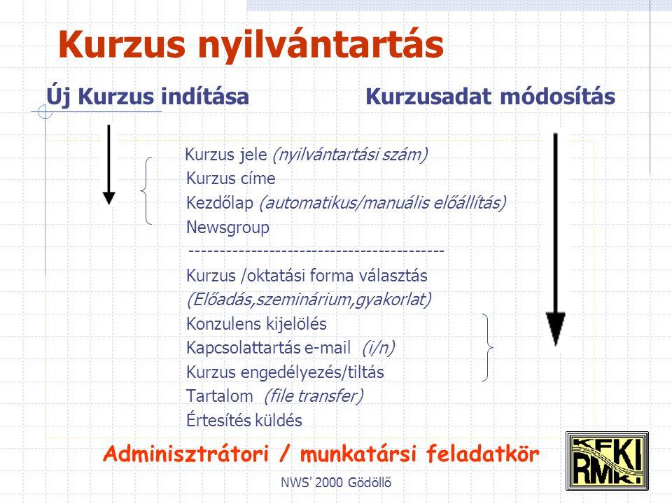 NWS 2000 Gödöllő Kurzus nyilvántartás Kurzus jele (nyilvántartási szám) Kurzus címe Kezdőlap (automatikus/manuális előállítás) Newsgroup ------------------------------------------ Kurzus /oktatási forma választás (Előadás,szeminárium,gyakorlat) Konzulens kijelölés Kapcsolattartás e-mail (i/n) Kurzus engedélyezés/tiltás Tartalom (file transfer) Értesítés küldés Kurzusadat módosításÚj Kurzus indítása Adminisztrátori / munkatársi feladatkör