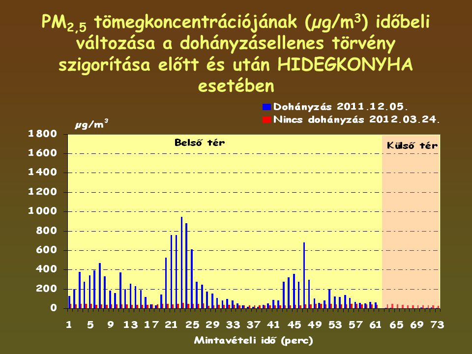 PM 2,5 tömegkoncentrációjának (µg/m 3 ) időbeli változása a dohányzásellenes törvény szigorítása előtt és után HIDEGKONYHA esetében