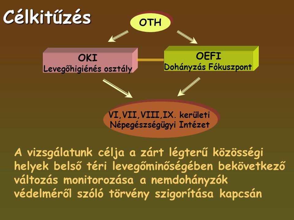 Célkitűzés A vizsgálatunk célja a zárt légterű közösségi helyek belső téri levegőminőségében bekövetkező változás monitorozása a nemdohányzók védelméről szóló törvény szigorítása kapcsán OEFI Dohányzás Fókuszpont OTH OKI Levegőhigiénés osztály VI,VII,VIII,IX.
