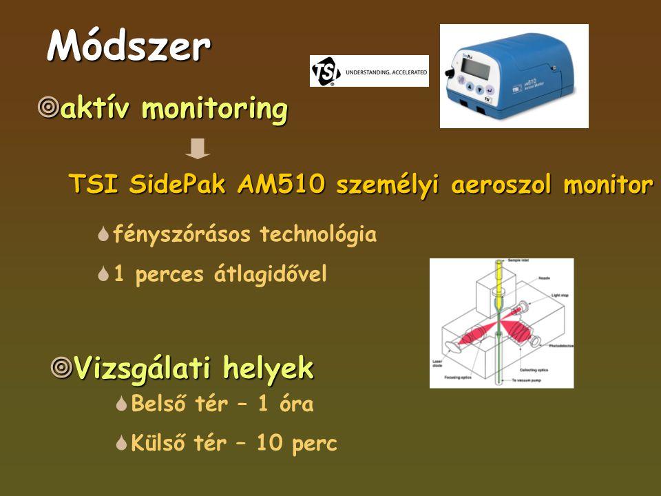 Módszer  aktív monitoring TSI SidePak AM510 személyi aeroszol monitor  fényszórásos technológia  1 perces átlagidővel  Vizsgálati helyek  Belső tér – 1 óra  Külső tér – 10 perc