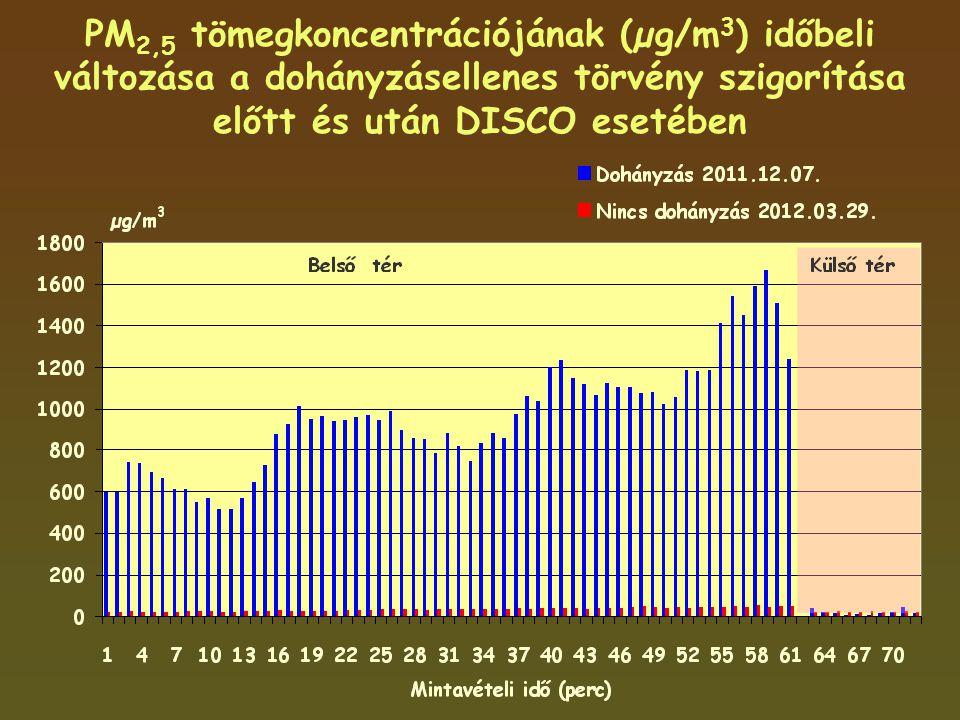 PM 2,5 tömegkoncentrációjának (µg/m 3 ) időbeli változása a dohányzásellenes törvény szigorítása előtt és után DISCO esetében