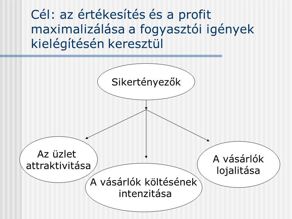 Cél: az értékesítés és a profit maximalizálása a fogyasztói igények kielégítésén keresztül Sikertényezők Az üzlet attraktivitása A vásárlók lojalitása