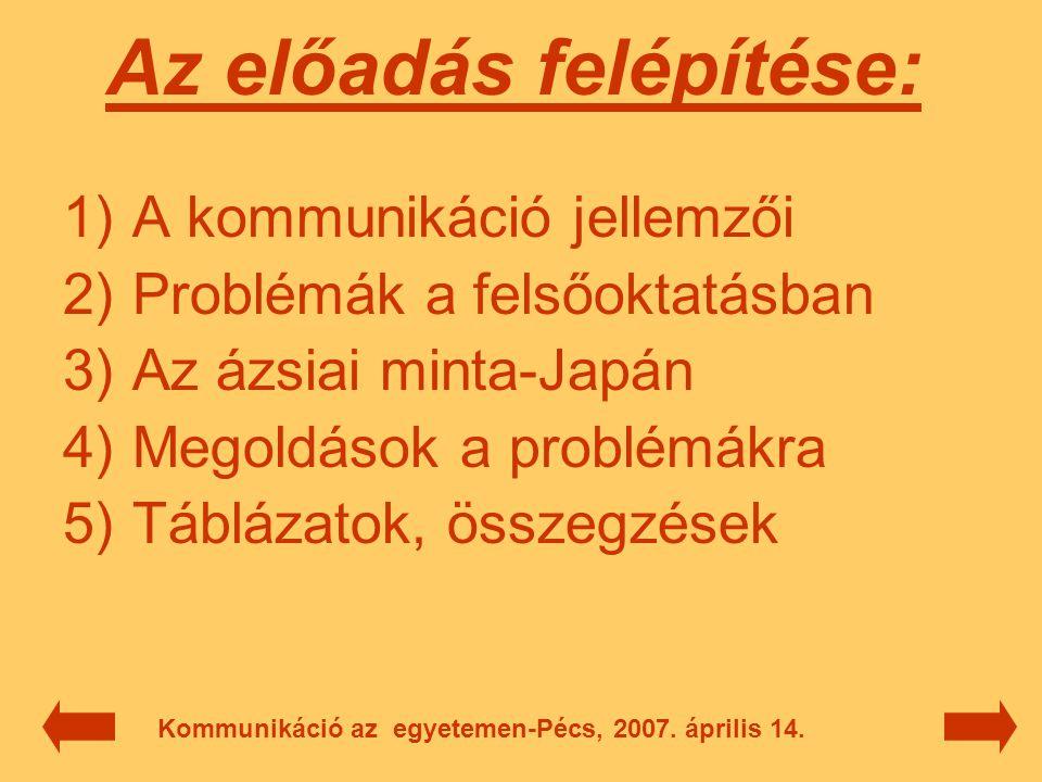 1) A kommunikáció jellemzői  egyezményes, közös jelrendszerben folyik  szándékos  feltétele, hogy a közlés tartalma elérje a másik személyét  az a közlést megértse, azt a jelentést idézze fel magában, amelyet a közlő kommunikálni szándékozott  dinamikus, kétirányú folyamat Kommunikáció az egyetemen-Pécs, 2007.