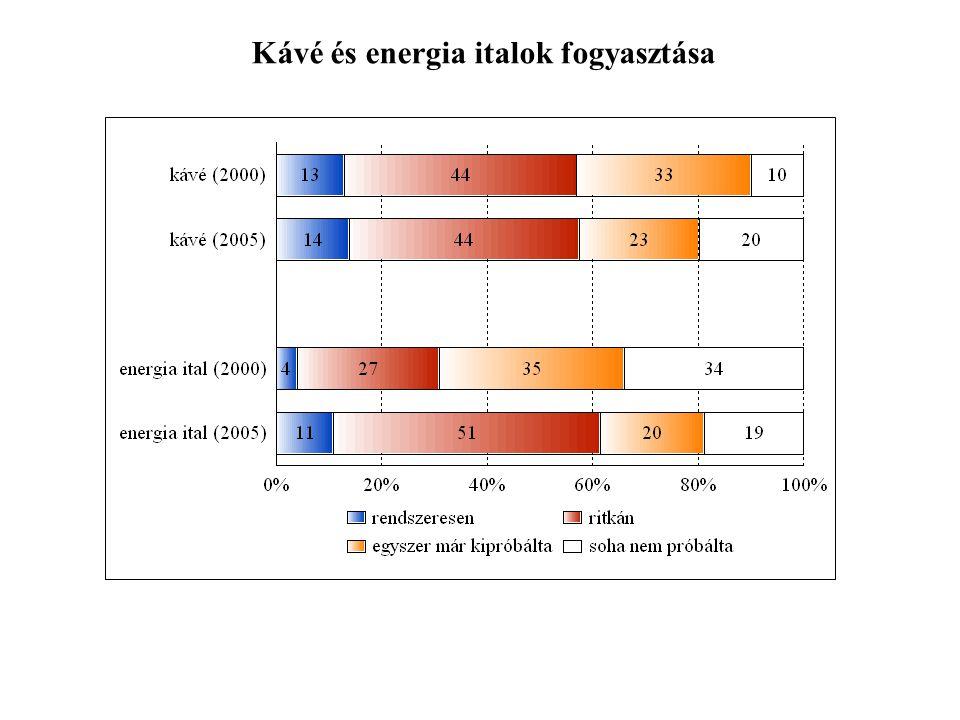 Kávé és energia italok fogyasztása