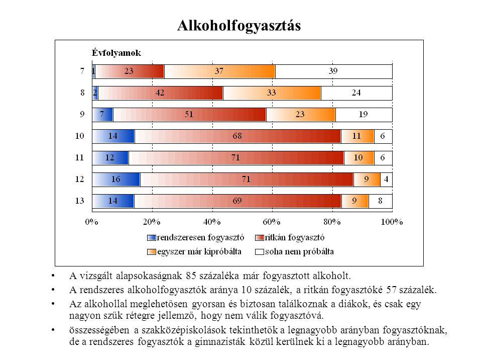A vizsgált alapsokaságnak 85 százaléka már fogyasztott alkoholt.
