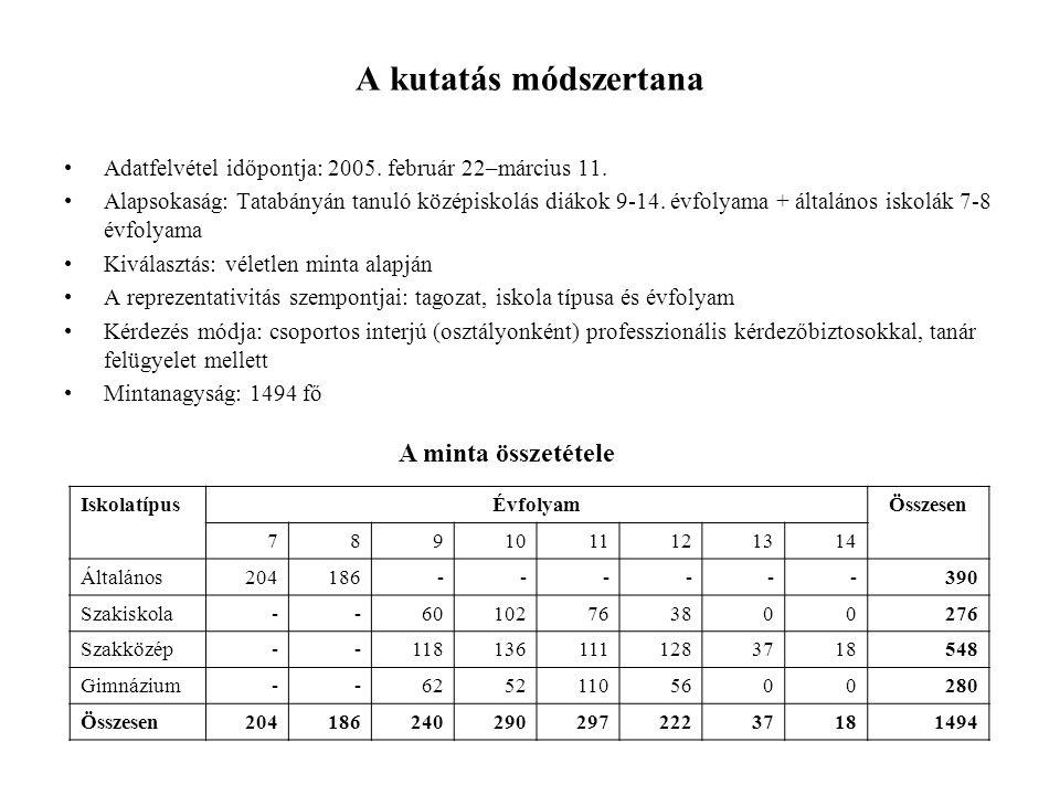 A kutatás módszertana Adatfelvétel időpontja: 2005.
