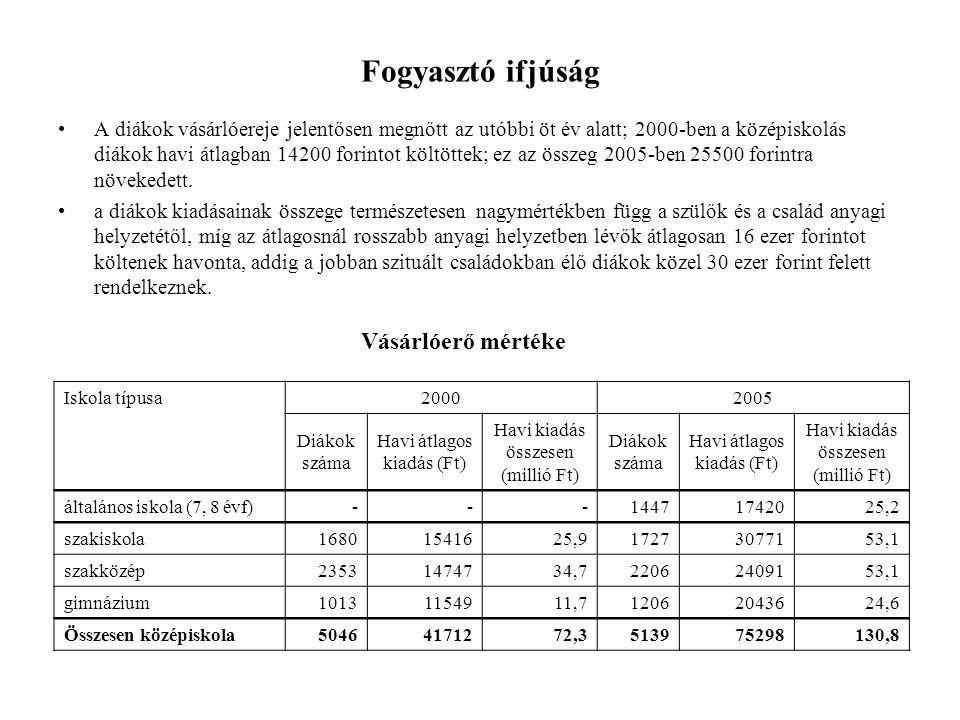 Fogyasztó ifjúság A diákok vásárlóereje jelentősen megnőtt az utóbbi öt év alatt; 2000-ben a középiskolás diákok havi átlagban 14200 forintot költöttek; ez az összeg 2005-ben 25500 forintra növekedett.