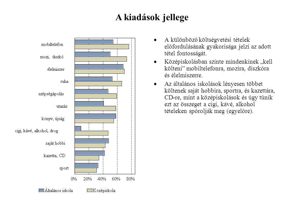  A különböző költségvetési tételek előfordulásának gyakorisága jelzi az adott tétel fontosságát.
