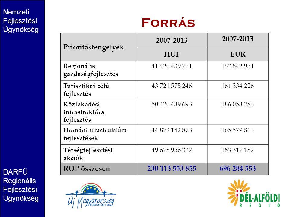 Forrás Nemzeti Fejlesztési Ügynökség DARFÜ Regionális Fejlesztési Ügynökség Prioritástengelyek 2007-2013 HUFEUR Regionális gazdaságfejlesztés 41 420 4