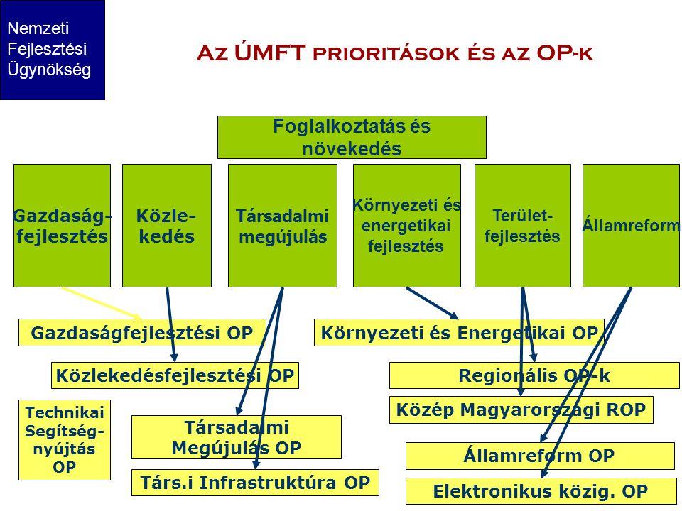 Nemzeti Fejlesztési Ügynökség DARFÜ Regionális Fejlesztési Ügynökség Az ÚMFT prioritások és az OP-k Társadalmi megújulás Gazdaság- fejlesztés Közle- kedés Környezeti és energetikai fejlesztés Államreform Terület- fejlesztés Foglalkoztatás és növekedés Gazdaságfejlesztési OP Közlekedésfejlesztési OP Környezeti és Energetikai OP Társadalmi Megújulás OP Társ.i Infrastruktúra OP Elektronikus közig.