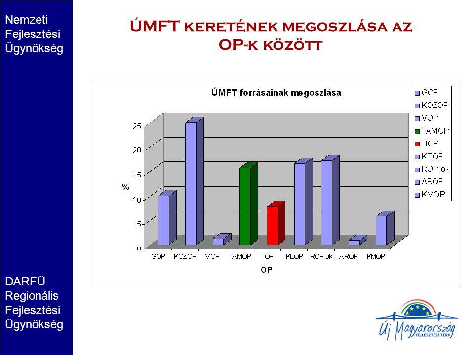 Nemzeti Fejlesztési Ügynökség DARFÜ Regionális Fejlesztési Ügynökség ÚMFT keretének megoszlása az OP-k között
