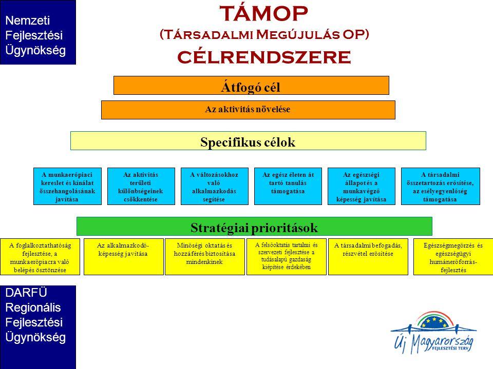 Nemzeti Fejlesztési Ügynökség DARFÜ Regionális Fejlesztési Ügynökség TÁMOP (Társadalmi Megújulás OP) célrendszere Specifikus célok Az aktivitás növelése A munkaerőpiaci kereslet és kínálat összehangolásának javítása Az aktivitás területi különbségeinek csökkentése A változásokhoz való alkalmazkodás segítése Az egész életen át tartó tanulás támogatása Az egészségi állapot és a munkavégző képesség javítása A társadalmi összetartozás erősítése, az esélyegyenlőség támogatása Stratégiai prioritások A foglalkoztathatóság fejlesztése, a munkaerőpiacra való belépés ösztönzése Az alkalmazkodó- képesség javítása Minőségi oktatás és hozzáférés biztosítása mindenkinek A felsőoktatás tartalmi és szervezeti fejlesztése a tudásalapú gazdaság kiépítése érdekében A társadalmi befogadás, részvétel erősítése Átfogó cél Egészségmegőrzés és egészségügyi humánerőforrás- fejlesztés