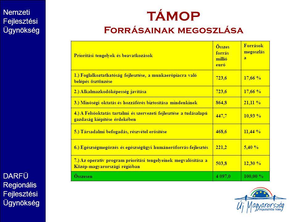 Nemzeti Fejlesztési Ügynökség DARFÜ Regionális Fejlesztési Ügynökség TÁMOP Forrásainak megoszlása Prioritási tengelyek és beavatkozások Összes forrás millió euró Források megoszlás a 1.) Foglalkoztathatóság fejlesztése, a munkaerőpiacra való belépés ösztönzése 723,617,66 % 2.) Alkalmazkodóképesség javítása723,617,66 % 3.) Minőségi oktatás és hozzáférés biztosítása mindenkinek864,821,11 % 4.) A Felsőoktatás tartalmi és szervezeti fejlesztése a tudásalapú gazdaság kiépítése érdekében 447,710,93 % 5.) Társadalmi befogadás, részvétel erősítése468,611,44 % 6.) Egészségmegőrzés és egészségügyi humánerőforrás-fejlesztés221,25,40 % 7.) Az operatív program prioritási tengelyeinek megvalósítása a Közép-magyarországi régióban 503,812,30 % Összesen4 097,0100,00 %