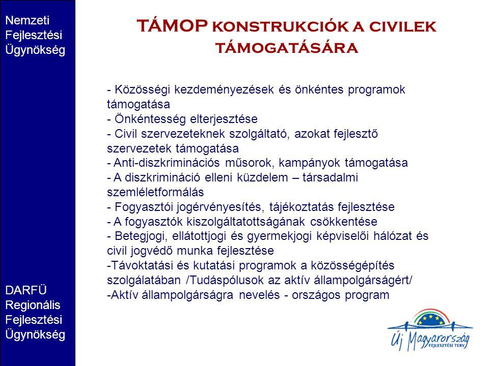 Nemzeti Fejlesztési Ügynökség DARFÜ Regionális Fejlesztési Ügynökség TÁMOP konstrukciók a civilek támogatására - Közösségi kezdeményezések és önkéntes programok támogatása - Önkéntesség elterjesztése - Civil szervezeteknek szolgáltató, azokat fejlesztő szervezetek támogatása - Anti-diszkriminációs műsorok, kampányok támogatása - A diszkrimináció elleni küzdelem – társadalmi szemléletformálás - Fogyasztói jogérvényesítés, tájékoztatás fejlesztése - A fogyasztók kiszolgáltatottságának csökkentése - Betegjogi, ellátottjogi és gyermekjogi képviselői hálózat és civil jogvédő munka fejlesztése -Távoktatási és kutatási programok a közösségépítés szolgálatában /Tudáspólusok az aktív állampolgárságért/ -Aktív állampolgárságra nevelés - országos program