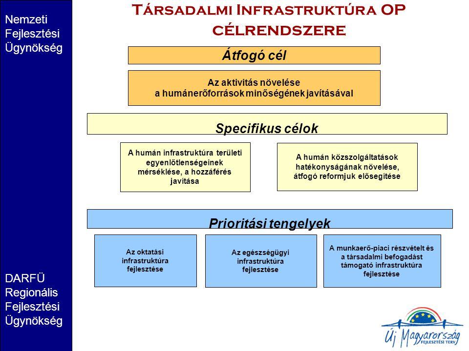 Nemzeti Fejlesztési Ügynökség DARFÜ Regionális Fejlesztési Ügynökség Társadalmi Infrastruktúra OP célrendszere www.nfu.hu Átfogó cél Az aktivitás növelése a humánerőforrások minőségének javításával Specifikus célok A humán közszolgáltatások hatékonyságának növelése, átfogó reformjuk elősegítése A humán infrastruktúra területi egyenlőtlenségeinek mérséklése, a hozzáférés javítása Prioritási tengelyek Az egészségügyi infrastruktúra fejlesztése A munkaerő-piaci részvételt és a társadalmi befogadást támogató infrastruktúra fejlesztése Az oktatási infrastruktúra fejlesztése