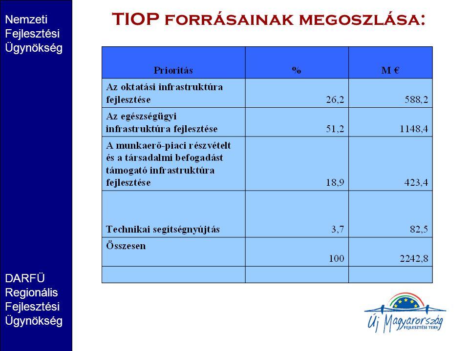 Nemzeti Fejlesztési Ügynökség DARFÜ Regionális Fejlesztési Ügynökség TIOP forrásainak megoszlása: