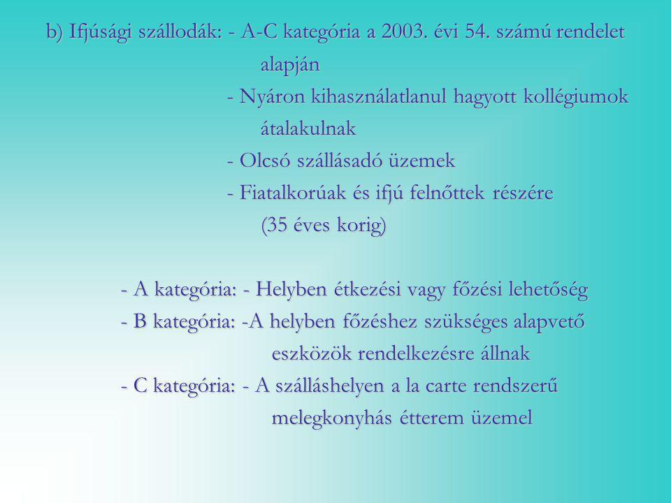 b) Ifjúsági szállodák: - A-C kategória a 2003. évi 54. számú rendelet b) Ifjúsági szállodák: - A-C kategória a 2003. évi 54. számú rendelet alapján al