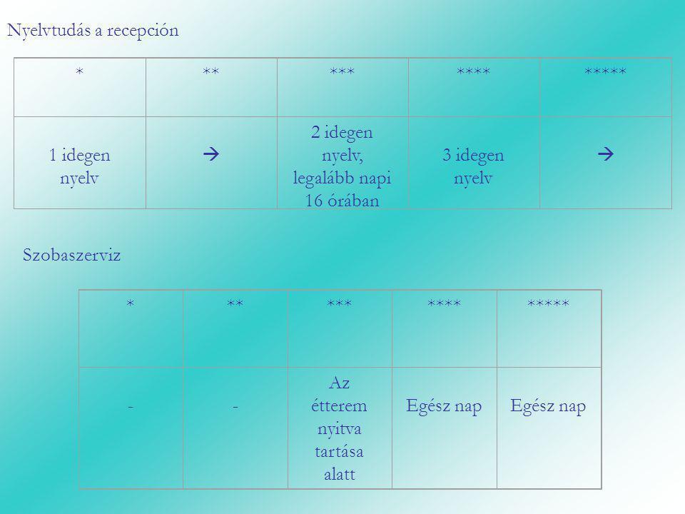 Nyelvtudás a recepción *************** 1 idegen nyelv  2 idegen nyelv, legalább napi 16 órában 3 idegen nyelv  Szobaszerviz *************** - - Az é