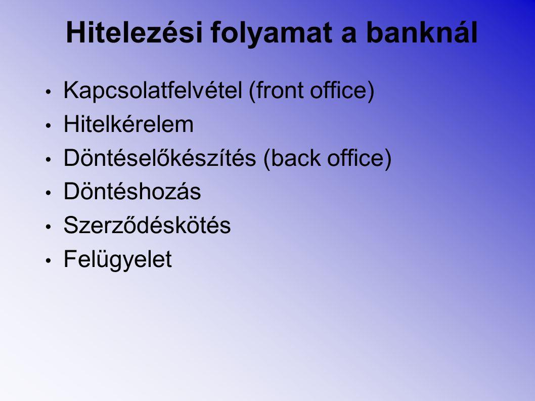 Hitelezési folyamat a banknál Kapcsolatfelvétel (front office) Hitelkérelem Döntéselőkészítés (back office) Döntéshozás Szerződéskötés Felügyelet