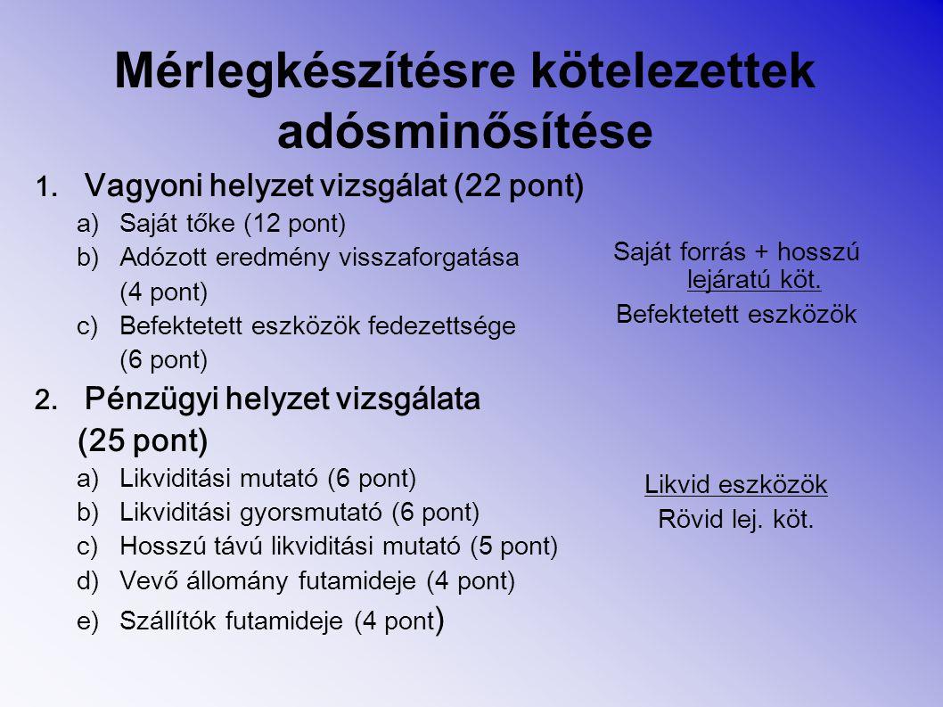 Mérlegkészítésre kötelezettek adósminősítése 1. Vagyoni helyzet vizsgálat (22 pont) a)Saját tőke (12 pont) b)Adózott eredmény visszaforgatása (4 pont)