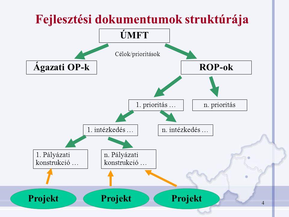 4 Fejlesztési dokumentumok struktúrája ÚMFT Ágazati OP-kROP-ok Célok/prioritások 1.