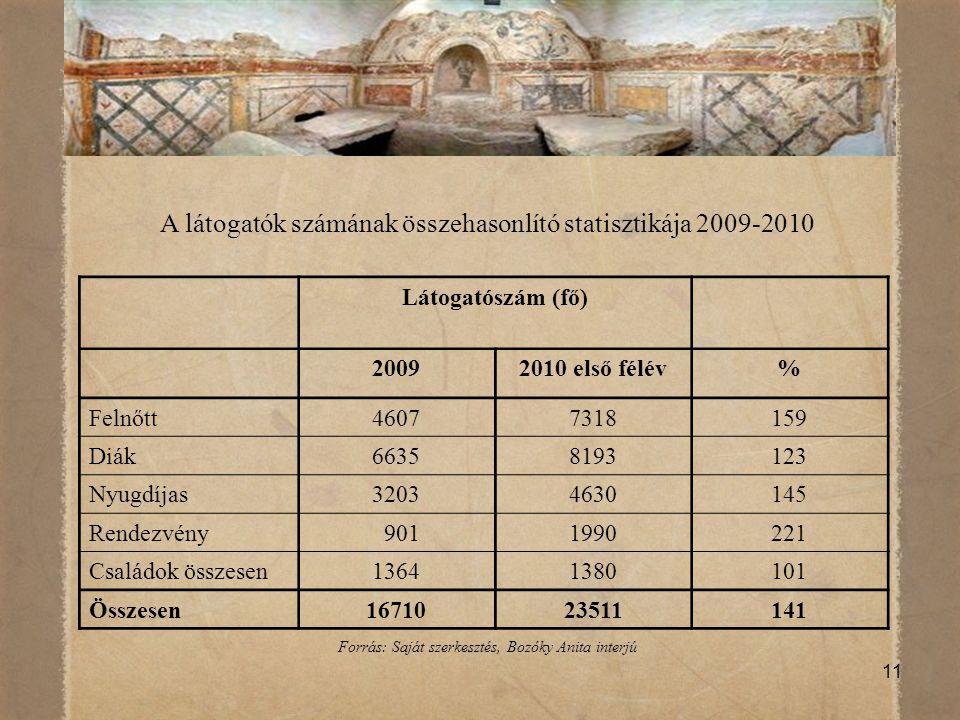 11 A látogatók számának összehasonlító statisztikája 2009-2010 Látogatószám (fő) 20092010 első félév% Felnőtt46077318159 Diák66358193123 Nyugdíjas3203