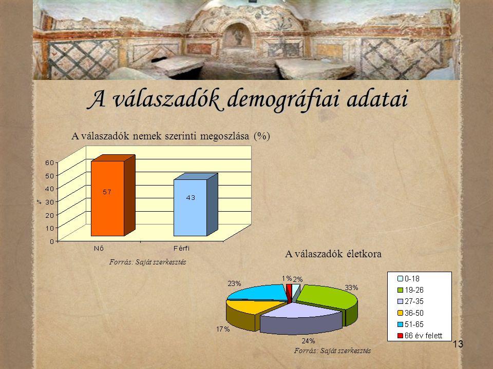 13 A válaszadók demográfiai adatai A válaszadók nemek szerinti megoszlása (%) Forrás: Saját szerkesztés A válaszadók életkora Forrás: Saját szerkeszté