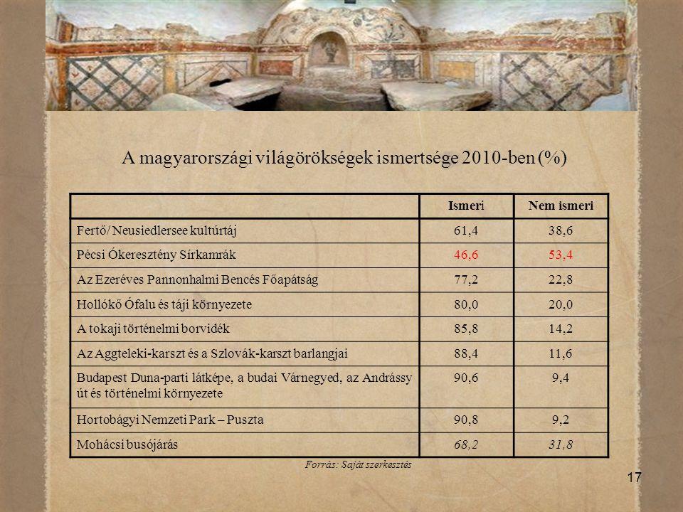17 A magyarországi világörökségek ismertsége 2010-ben (%) IsmeriNem ismeri Fertő/ Neusiedlersee kultúrtáj61,438,6 Pécsi Ókeresztény Sírkamrák46,653,4