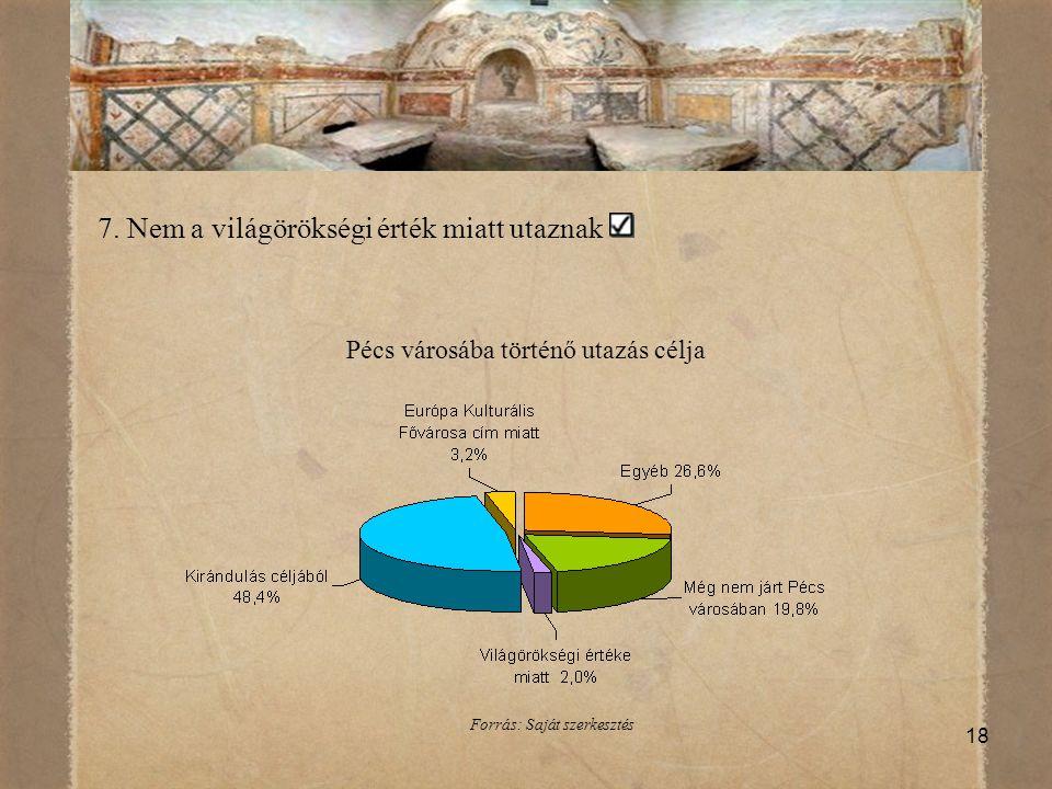 18 7. Nem a világörökségi érték miatt utaznak Pécs városába történő utazás célja Forrás: Saját szerkesztés
