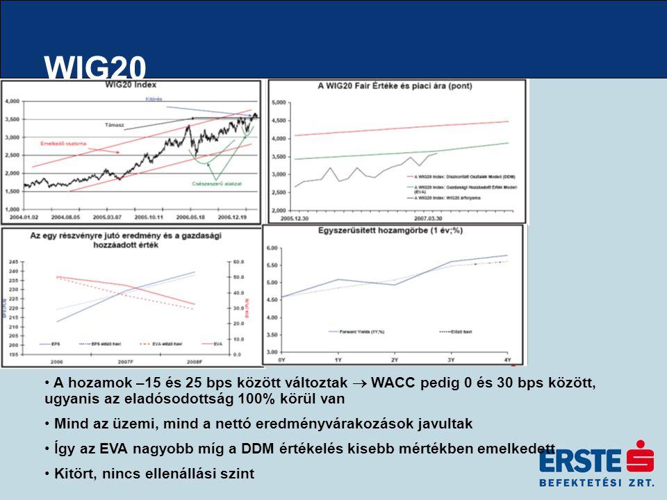WIG20 A hozamok –15 és 25 bps között változtak  WACC pedig 0 és 30 bps között, ugyanis az eladósodottság 100% körül van Mind az üzemi, mind a nettó eredményvárakozások javultak Így az EVA nagyobb míg a DDM értékelés kisebb mértékben emelkedett Kitört, nincs ellenállási szint