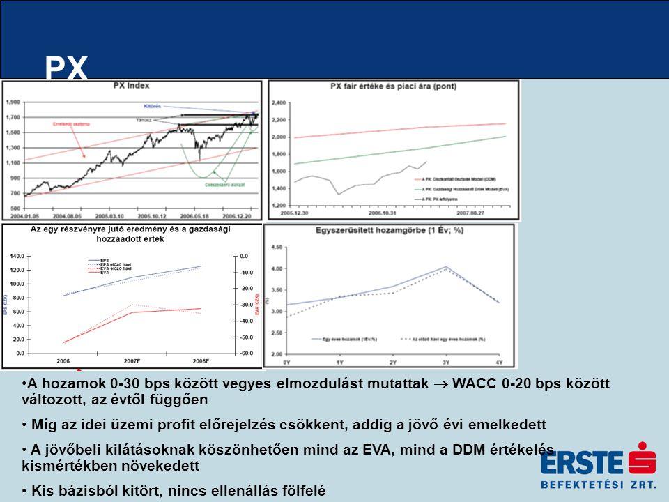 PX A hozamok 0-30 bps között vegyes elmozdulást mutattak  WACC 0-20 bps között változott, az évtől függően Míg az idei üzemi profit előrejelzés csökkent, addig a jövő évi emelkedett A jövőbeli kilátásoknak köszönhetően mind az EVA, mind a DDM értékelés kismértékben növekedett Kis bázisból kitört, nincs ellenállás fölfelé