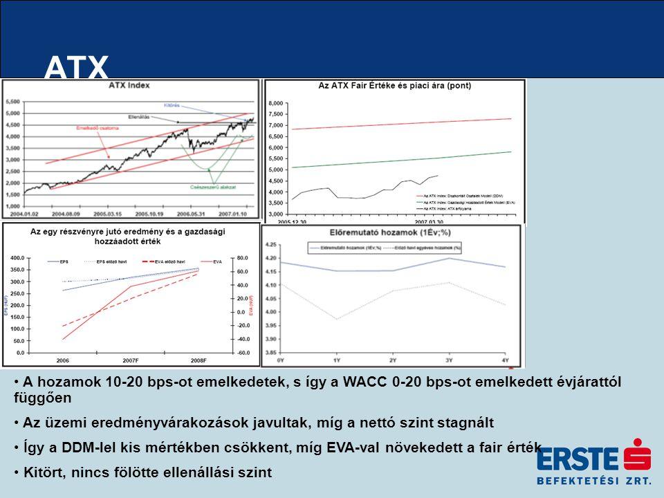 ATX A hozamok 10-20 bps-ot emelkedetek, s így a WACC 0-20 bps-ot emelkedett évjárattól függően Az üzemi eredményvárakozások javultak, míg a nettó szint stagnált Így a DDM-lel kis mértékben csökkent, míg EVA-val növekedett a fair érték Kitört, nincs fölötte ellenállási szint