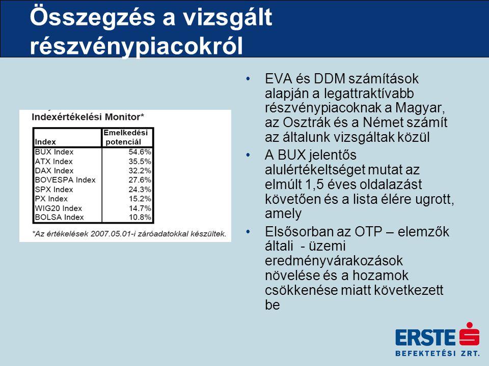 Összegzés a vizsgált részvénypiacokról EVA és DDM számítások alapján a legattraktívabb részvénypiacoknak a Magyar, az Osztrák és a Német számít az általunk vizsgáltak közül A BUX jelentős alulértékeltséget mutat az elmúlt 1,5 éves oldalazást követően és a lista élére ugrott, amely Elsősorban az OTP – elemzők általi - üzemi eredményvárakozások növelése és a hozamok csökkenése miatt következett be