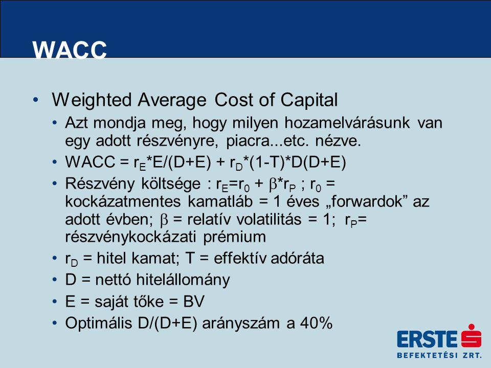 WACC Weighted Average Cost of Capital Azt mondja meg, hogy milyen hozamelvárásunk van egy adott részvényre, piacra...etc.